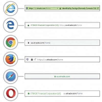 Comparatie de afisare in browser a certificatelor EV